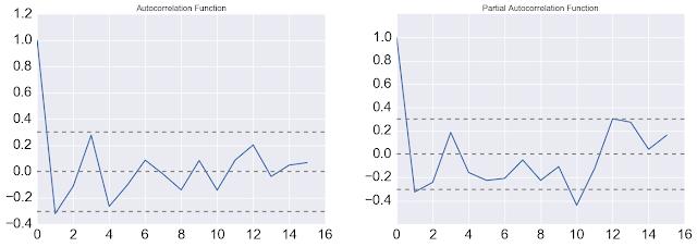 Прогноз текучести персонала на основе временных рядов. Модель ARIMA