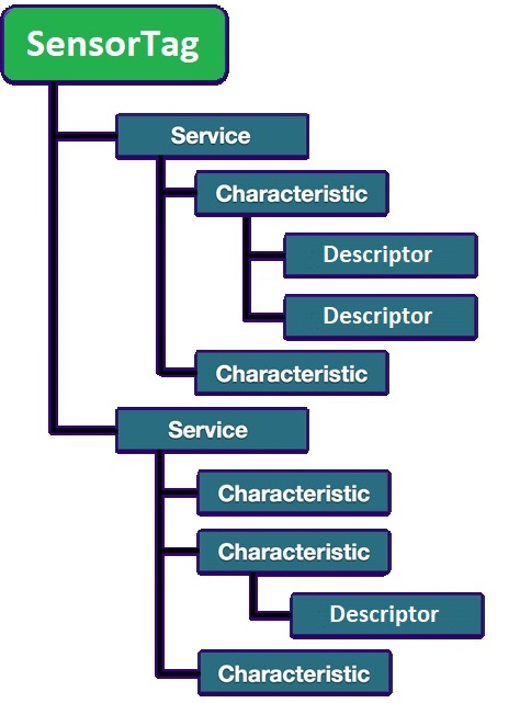 Bluetooth low energy SensorTag: Services, Characteristics