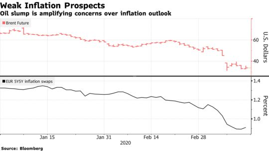 Oil Slump Worsens Lowflation Risks Central Banks Can't Ignore - Bloomberg