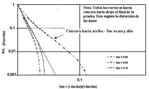 refinamiento permeabilidad relativa estimación Sor verdadera