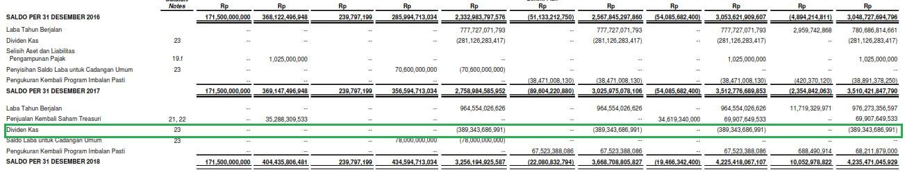 Cara Menghitung Dividend Payout Ratio Dari Laporan Keuangan Idx Seputar Laporan