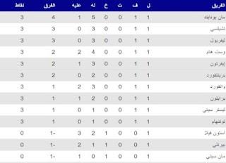 جدول ترتيب الدوري الإنجليزي الممتاز بعد الجولة الأولى