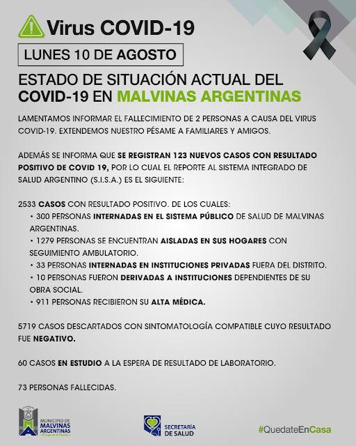 Malvinas Argentinas. Lunes con 2 fallecidos y 123 nuevos casos de COVID-19. Covid%2B19%2Ben%2BMalvinas%2BArgentinas%2B01