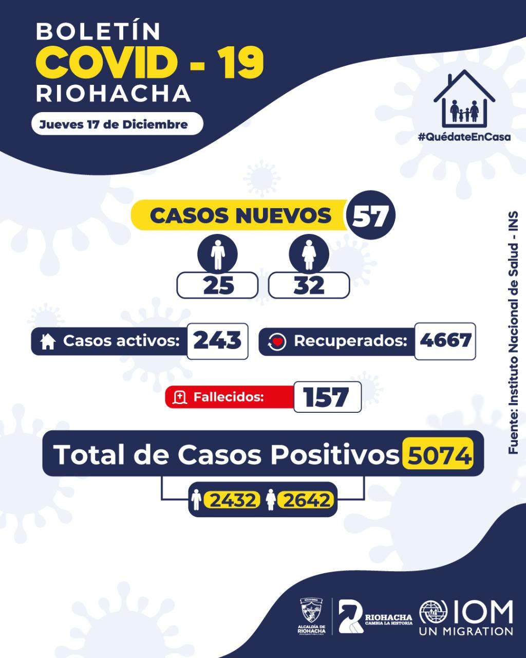 hoyennoticia.com, Riohacha tiene 57 casos nuevos de Covid-19