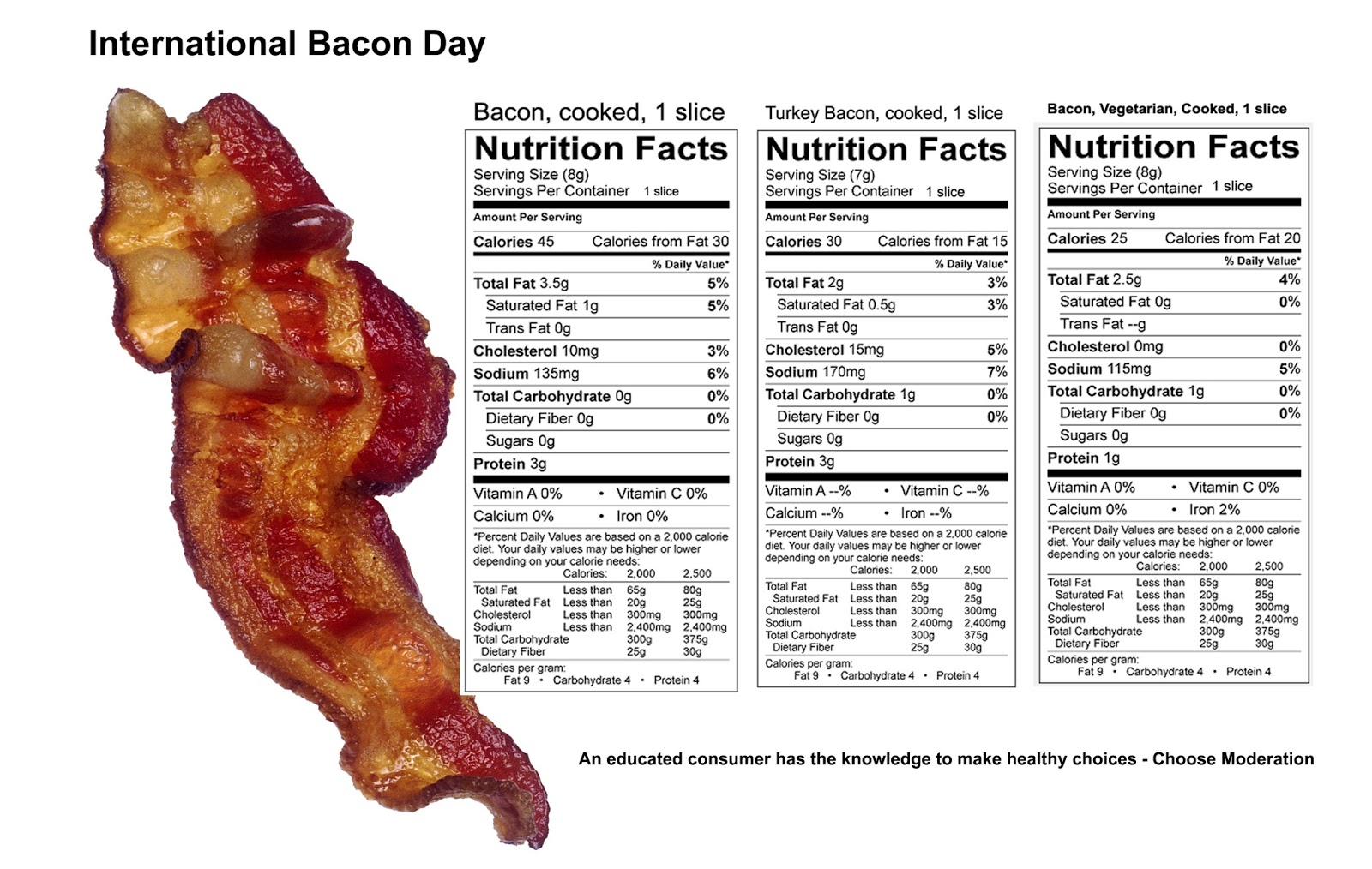 Dietitians Online Blog: International Bacon Day - Food Safety and ...