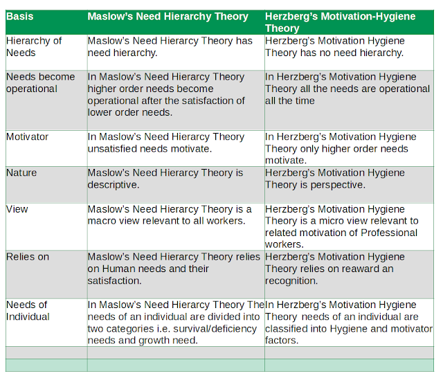 Difference between Maslow's Theory and Herzberg's Theory