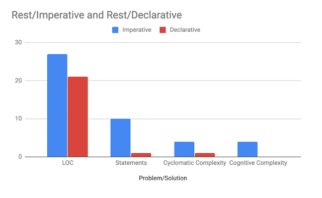 Why Declarative Coding Makes You a Better Programmer - DZone