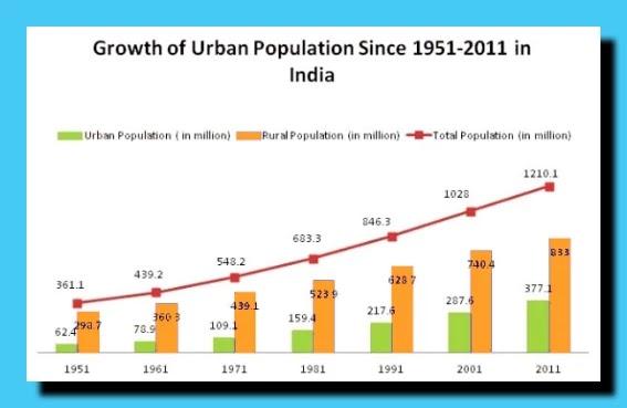 भारत में शहरीकरण की प्रमुख समस्या: कमजोर स्थानीय शहरी निकाय