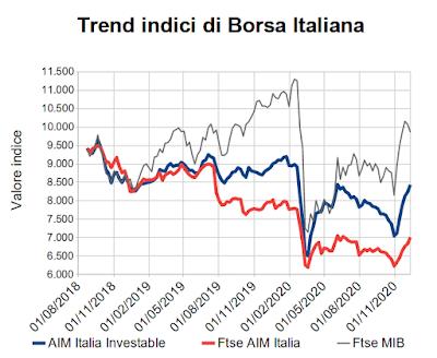 Trend indici di Borsa Italiana al 11 dicembre 2020