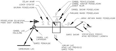 Lamabang-lambang tambahan pengelasan