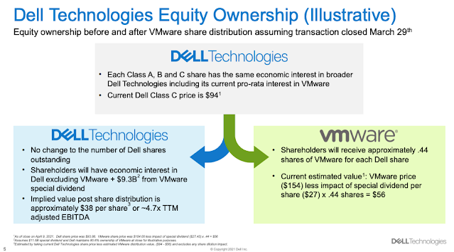 Dell looks to spin off its 81% stake in VMware