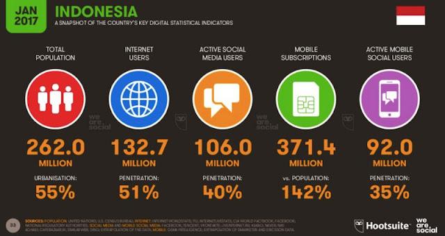 Survei dari we are social tahun 2017 Ev hive