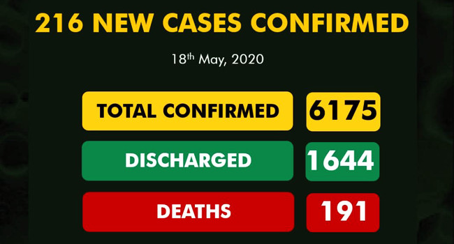 Nigeria Records 216 New Cases Of COVID-19, Total Infections Exceed 6,000 #Arewapublisize