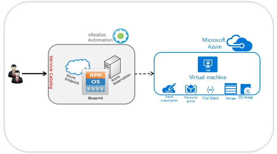 A little bit about Cloud and Virtualization!: vRA