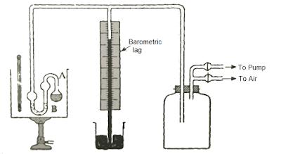 Isoteniscope Method for Measuring Vapor Pressure.