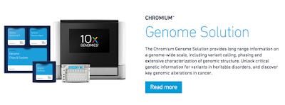 CoreGenomics: 10X Genomics phasing explained