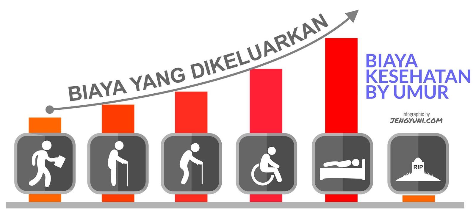 Biaya Kesehatan by umur - yuk atur uangmu