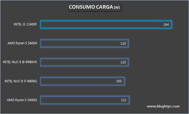 CONSUMO EN CARGA INTEL CORE i5 11400F