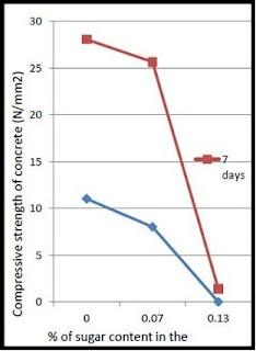 percentage of sugar vs compressive strength of concrete