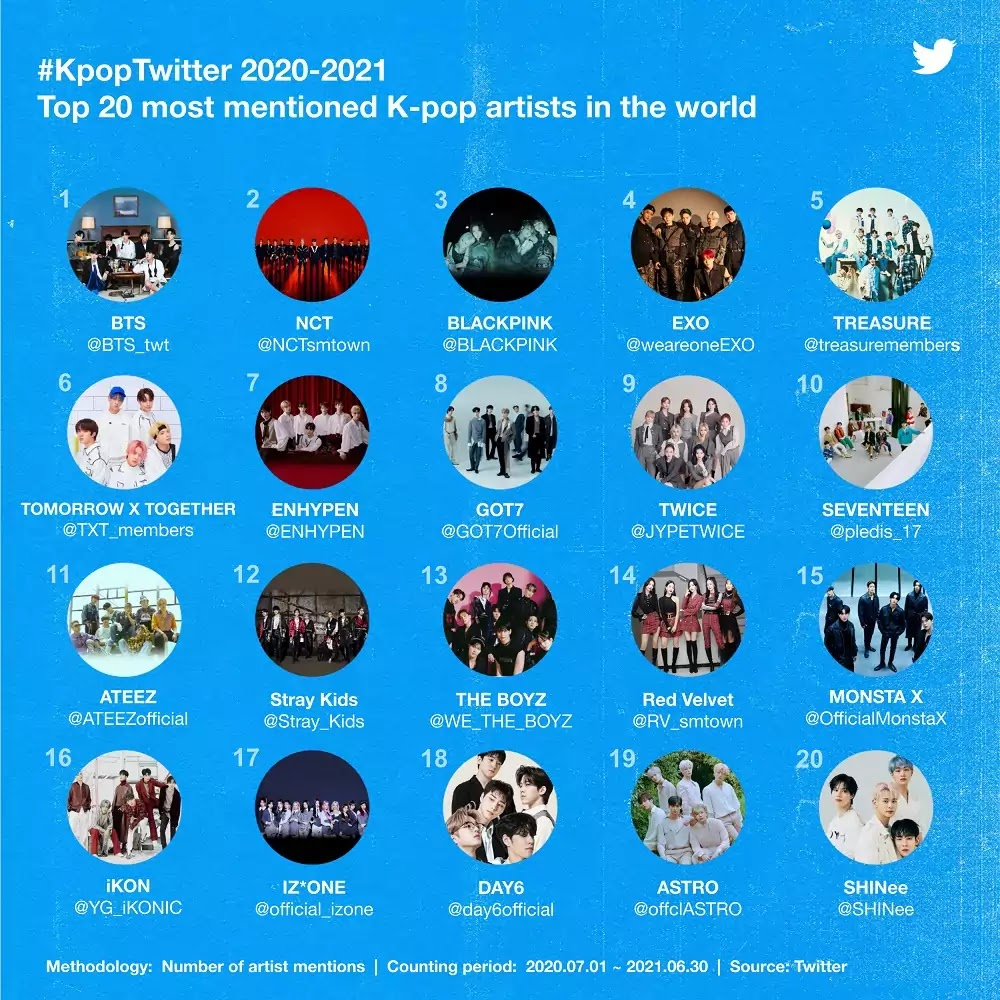 #KpopTwitter July 2021 Top 20 most mentioned K-pop artists in the world
