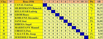 Tabla clasificatoria según puntuación del Torneo Internacional de Ajedrez de Reus 1936