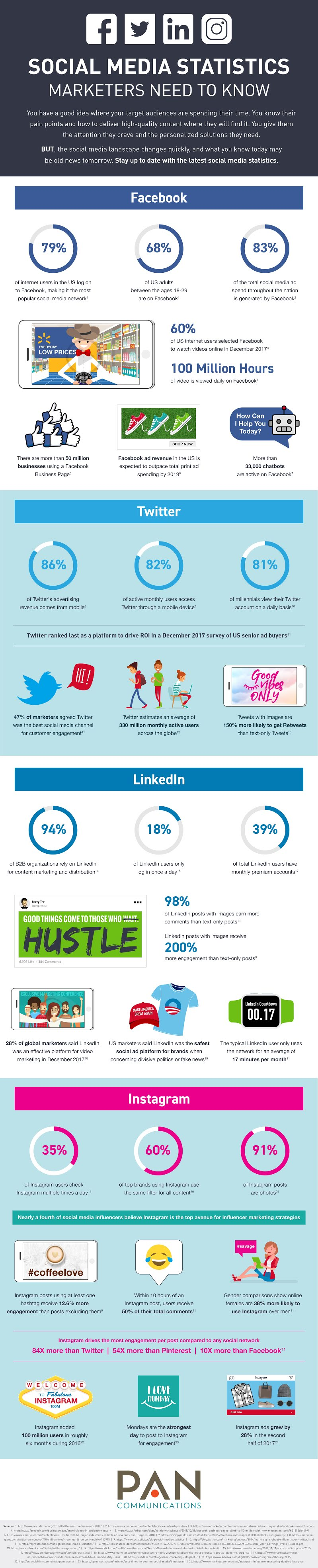 30+ Social Media Statistics Marketers Need to Know
