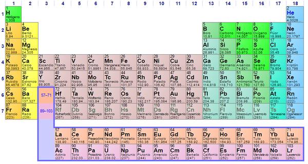 se espera que para 2016 se anuncien los nombres oficiales y los smbolos para cada uno de estos elementos que sustituirn a las designaciones temporales - Tabla Periodica De Los Elementos Sargent Welch
