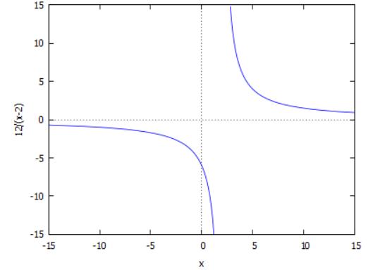 גרף הפונקציה y = 12/(x-2) בתחום x = -15, 15
