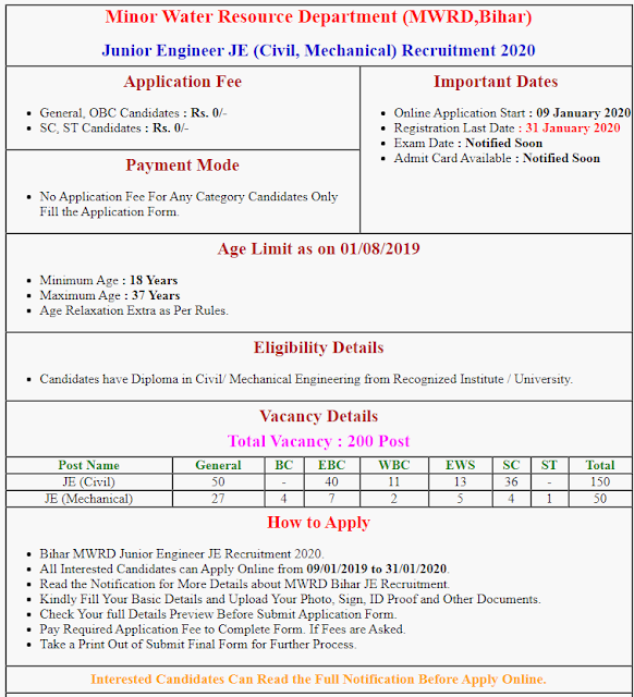 MWRD Bihar Junior Engineer JE Online Form 2020