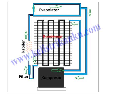 cara kerja sistem refrigasi pada kulkas