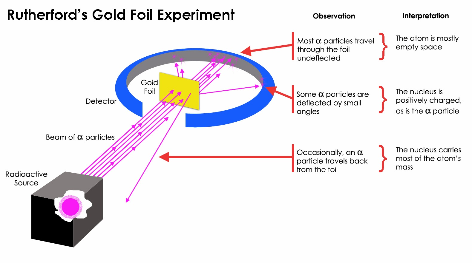 Bohr Rutherford Diagram Of Helium 1986 Ford F350 Wiring 39s Model Atom Experiment Explanation Photos