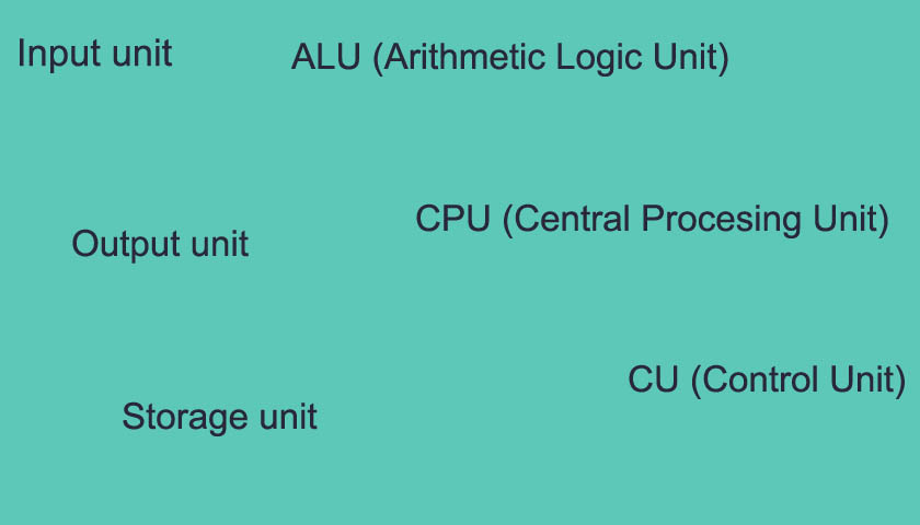 All units of a computer system