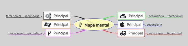 Mapa mental hecho con extension mapa mental