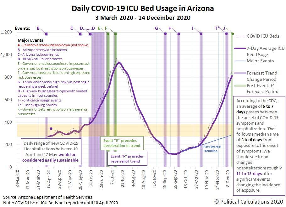 Arizona: COVID-19 ICU Bed Usage, 30 March 2020 - 14 December 2020