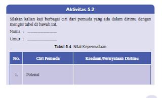Soal dan Jawaban Tabel 5.4 Nilai Kepemudaan, PKN Kelas 8 Halaman 117