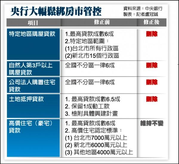 臺中市房屋資訊: 央行降息半碼 房貸管制大鬆綁 【自由時報】