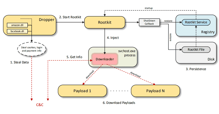 Scranos: New Rapidly Evolving Rootkit-Enabled Spyware Discovered