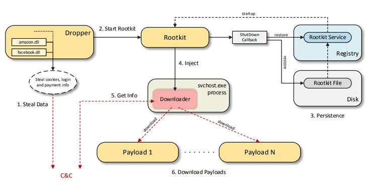 scranos rootkit spyware