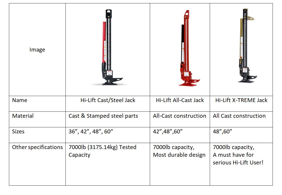 Hi-lift jacks, three models, comparison