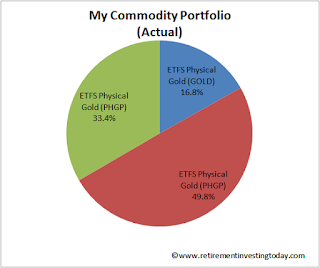My Actual Commodity Portfolio