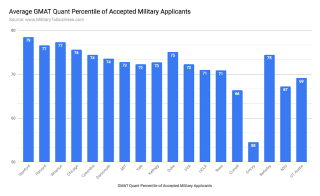 Average GMAT Quant Score of military applicants at top business schools