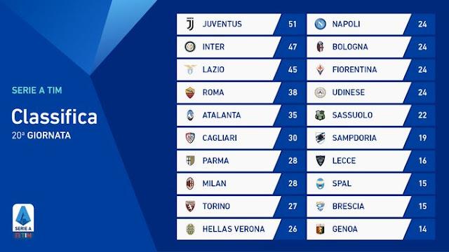 Prediksi Torino vs Atalanta — 26 Januari 2020