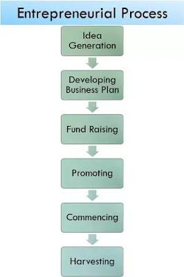 Perbedaan Entrepreneur dan Entrepreneurship-2