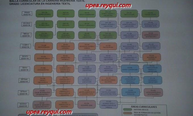 Ingeniería Textil UPEA: Plan de estudios