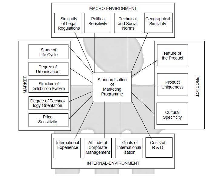 UNIT 2 ~ Introduction to International Marketing