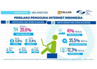 Perilaku Statistik Pengguna Internet Indonesia untuk Bisnis Sampingan