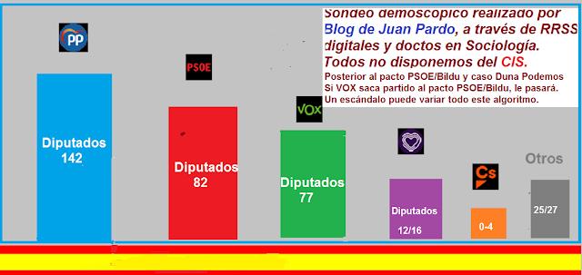 Sondeo-encuesta demoscópica, Mayo-2020. Elecciones generales.
