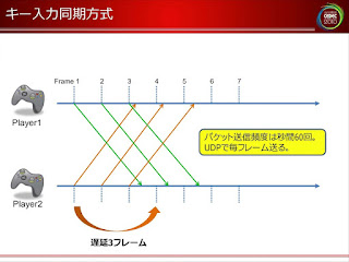 【格ゲー】格ゲーマーのためのラグ対策 ネットワーク環境編