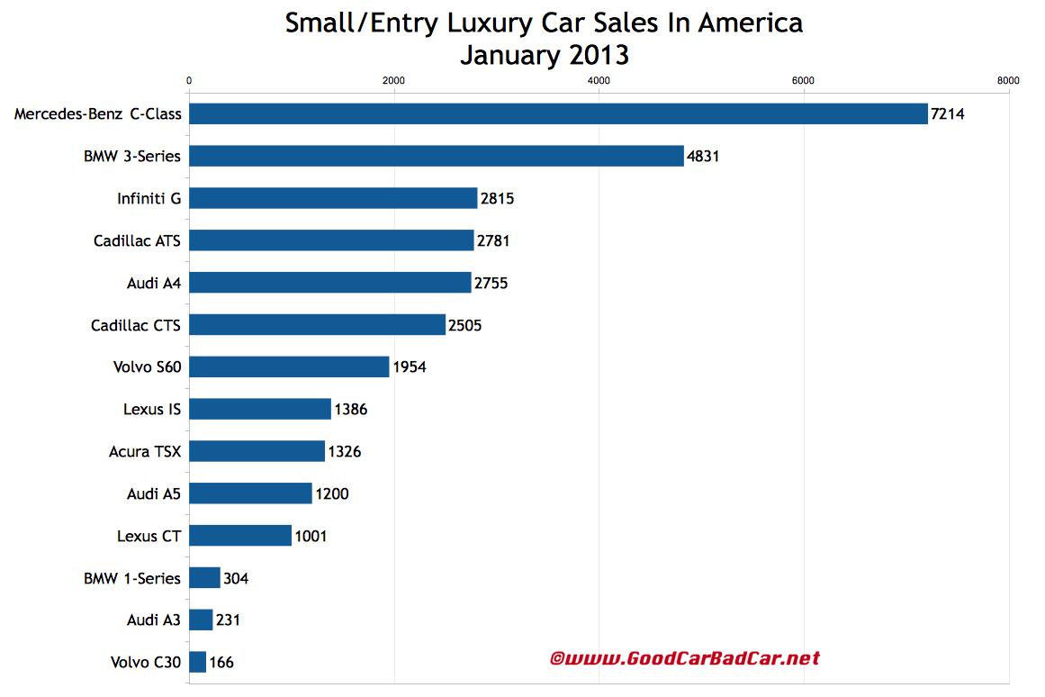 January 2013 Luxury Car Sales In America | GCBC