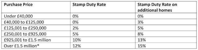 stamp duty rates uk